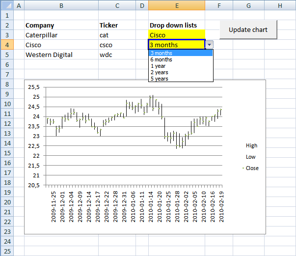 Dynamic stock chart in excel add date ranges also pinterest rh