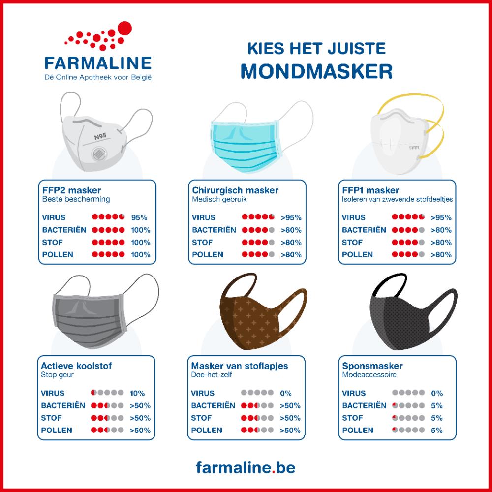 FFP2 Mondmasker 2 stuks hier online bestellen FARMALINE