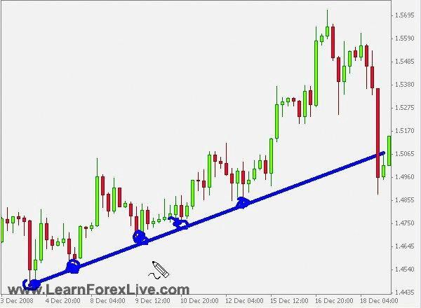 Learn Forex Trading Module No 1 Video 005 Forex Price