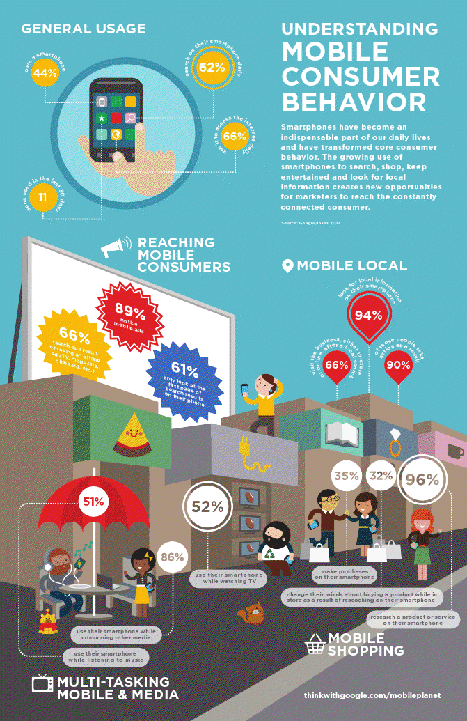 MobileMarketing.nl: Mobile Infographics (5 october 2012)