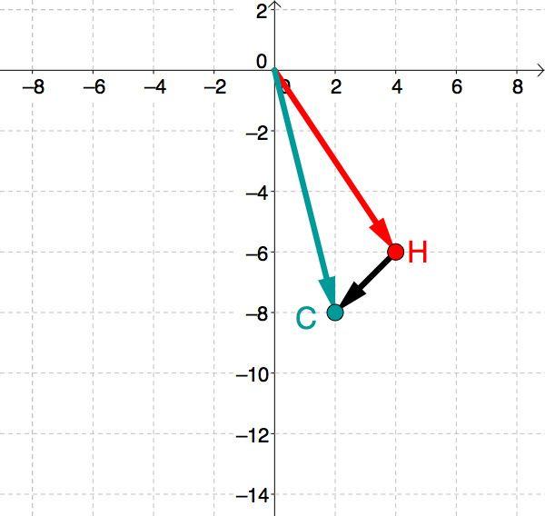 vektor spitze minus fu mathe line chart diagram chart