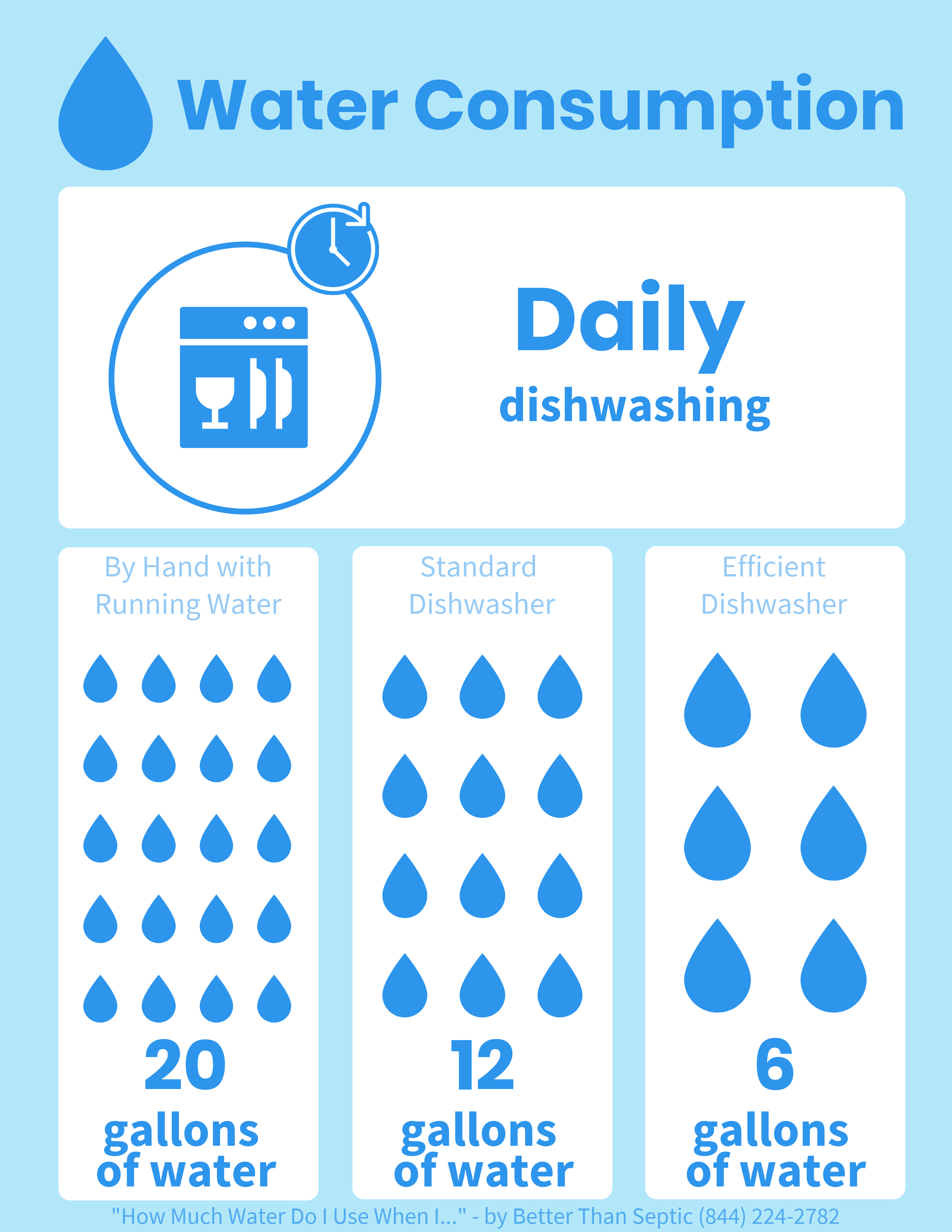 How Much Water Do You Use To Wash Dishes Water Water Consumption Washing Dishes
