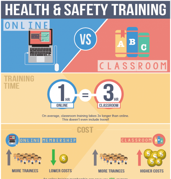 Health And Safety Training Online Vs Classroom E Learning Infographics Health And Safety Safety Training Classroom Training