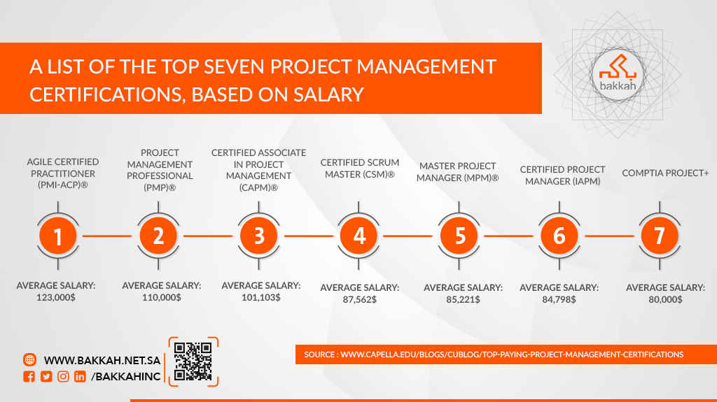 A List Of The Top Seven Project Management Certifications Based On