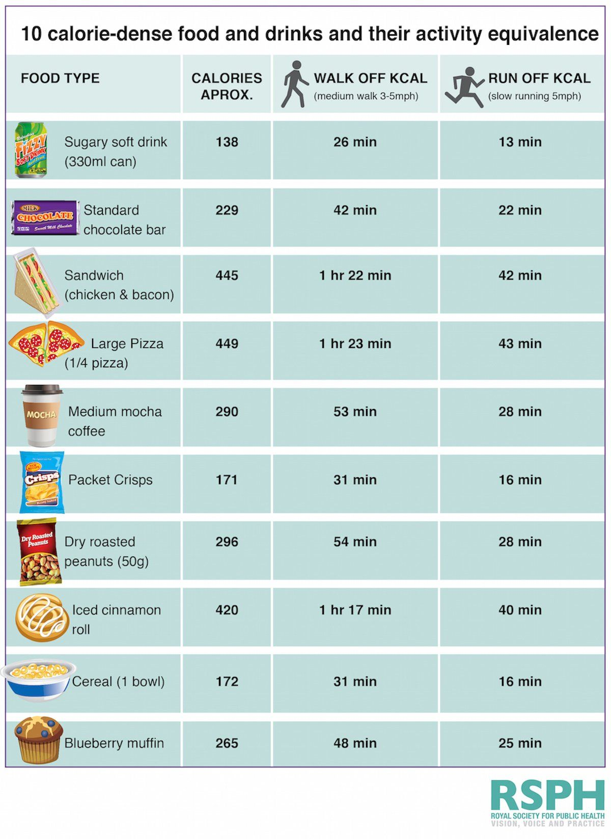 food with calories chart: This chart shows how long you have to exercise to burn off the