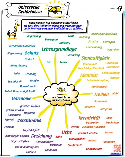 Trainerin Ausbildung Gewaltfreie Kommunikation Gewaltfreie Kommunikation Kommunikation Lernen Psychologie Lernen