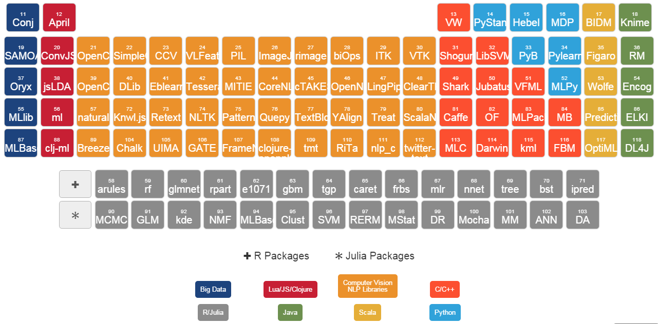 Pin by mohamed abuella on infographics pinterest data science three periodic tables for data scientists data science central urtaz Gallery
