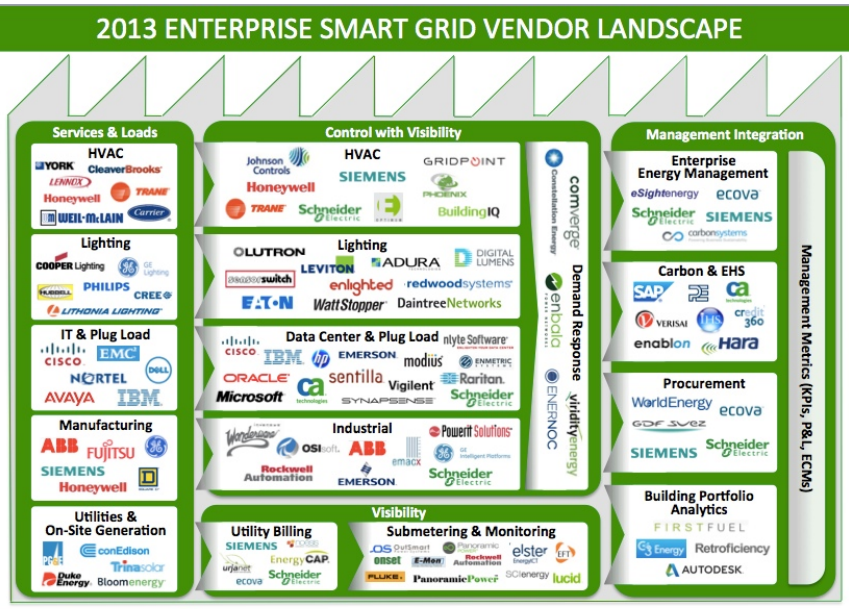 The 2013 Enterprise Smart Grid with a Corporate Buyers\' Guide for ...