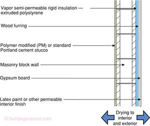 Bsi 037 Mold In Alligator Alley Building Science Corporation In 2020 Reflective Insulation Rigid Insulation Rigid Foam Insulation