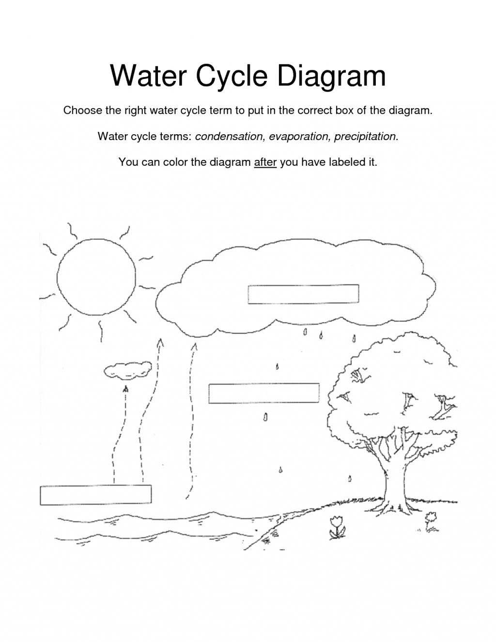 Water Cycle Coloring Page Water Cycle Coloring Pages