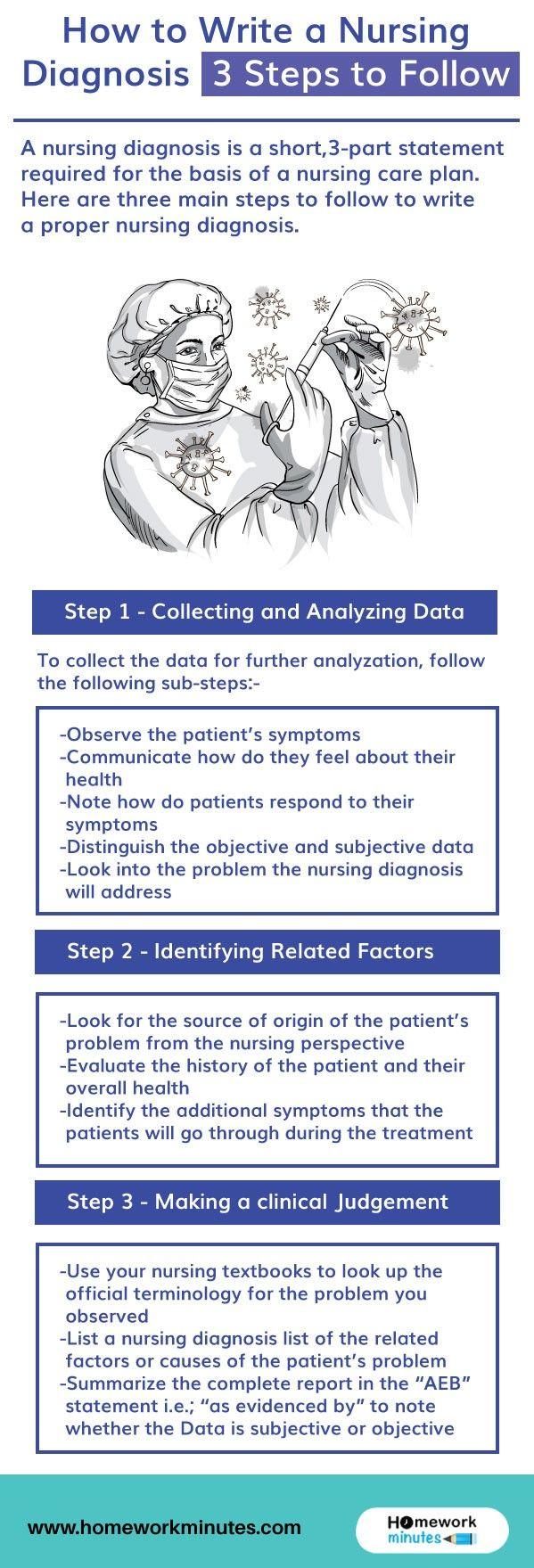 How To Write A Nursing Diagnosis 3 Steps To Follow Nursing Diagnosis Nursing Process Fundamentals Of Nursing