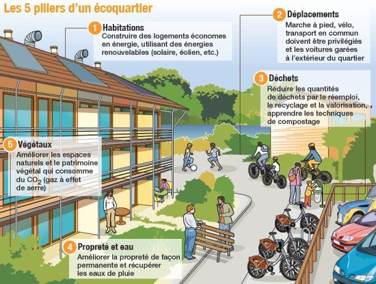 quartier vauban DEVELOPPEMENT DURABLE 2nde Géographie