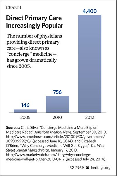 Direct Primary Care An Innovative Alternative To Conventional Health Insurance Primary Care Medicine Health