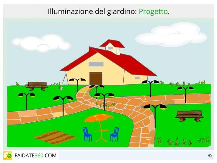 Progetto impianto illuminazione da giardino