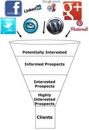 The Sales Funnel Just Exactly What Is A Prospect  Social