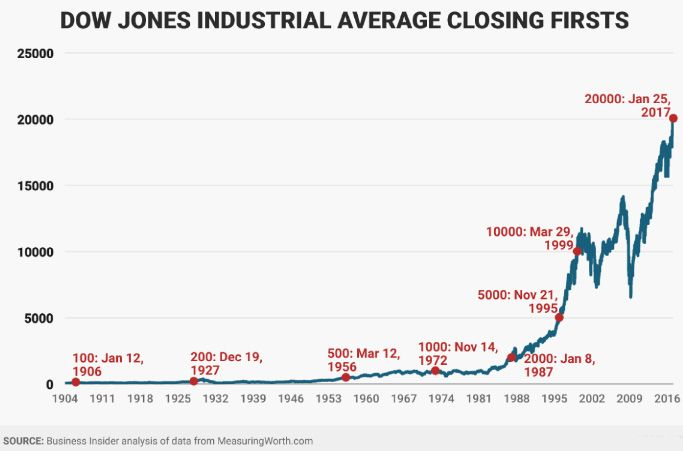 Djia Quote Dow Jones Industrial First Highs Between 19002017The New Highs