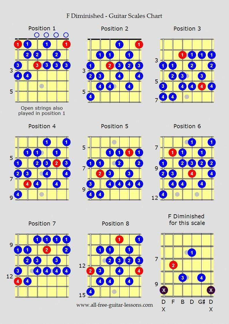 Amazing acoustic guitar notes acousticguitarnotes