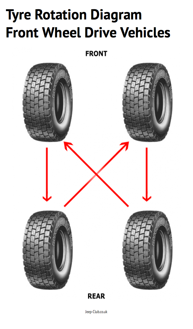 Tyre rotation diagram for front wheel drive vehicles http