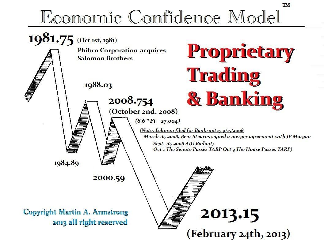 Ecm Banking Proprietary Trading Proprietary Trading Martin