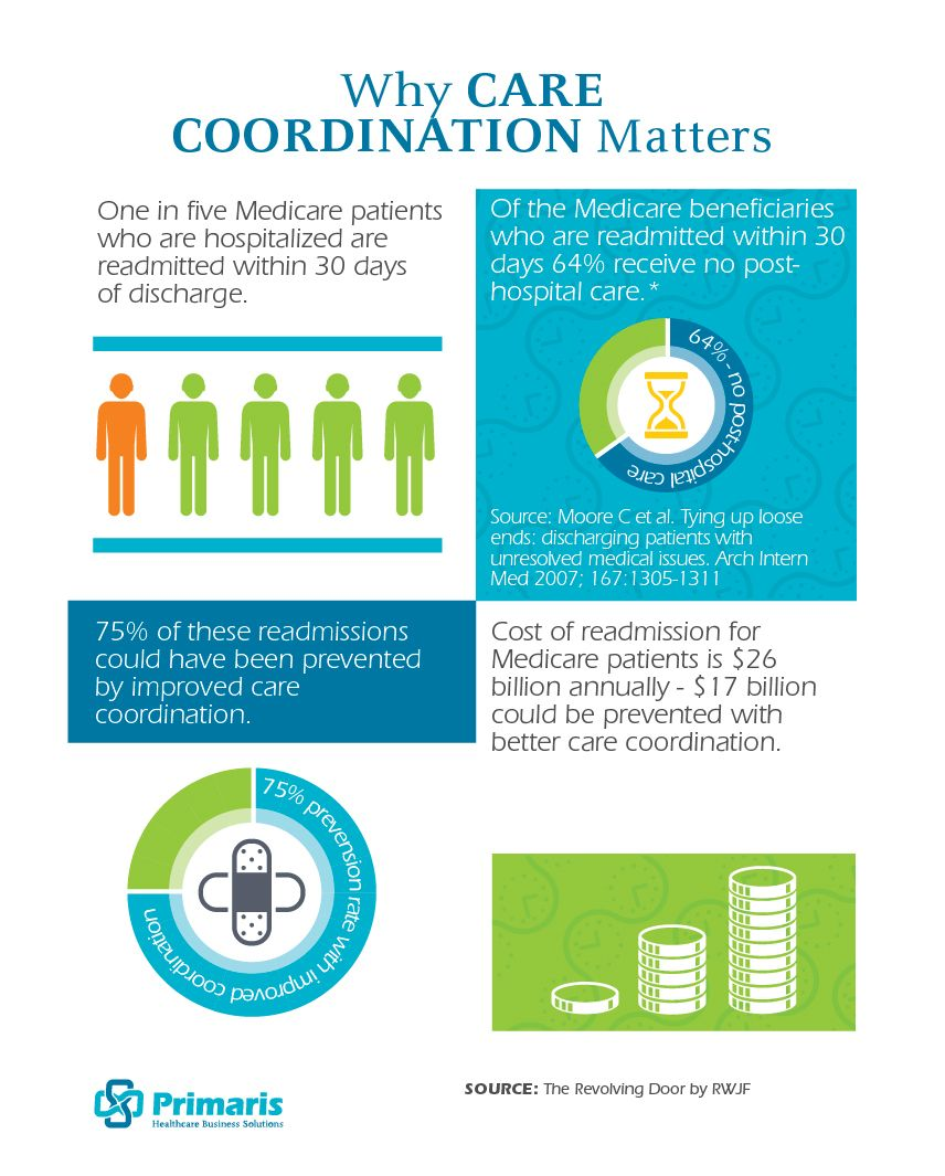 Why Care Coordination Matters Care Coordination Home Health