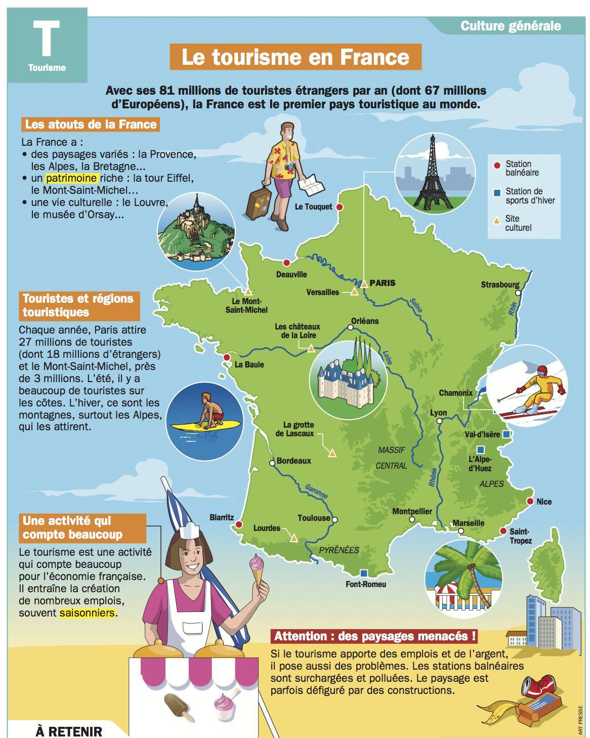 Le tourisme en france g ographie pinterest les for Site touristique france