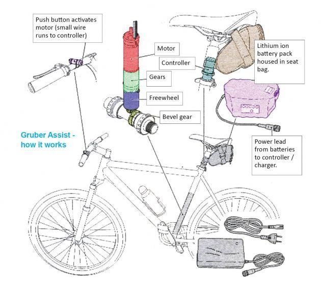 Gruber Assist Kit Review E Bike Kit Bike Kit Fixed Wheel Bike