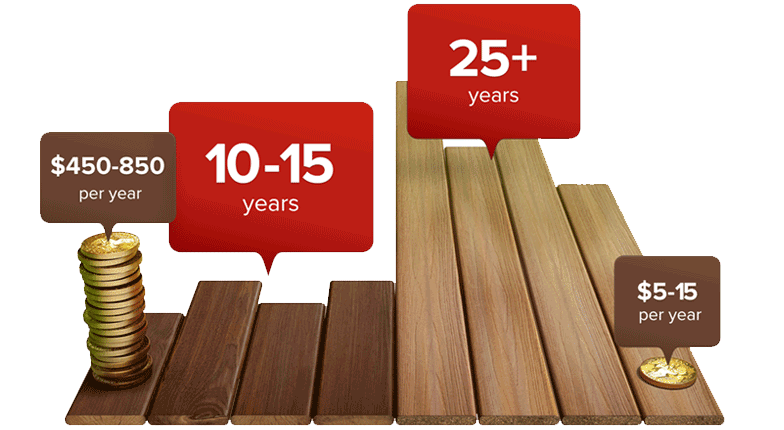 Composite Decks Cost Less Than Wood Over A Lifetime Composite Decking Best Decking Material Composite Decking Cost