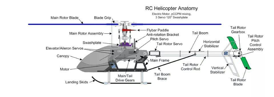 Anatomia do helimodelo a RC.