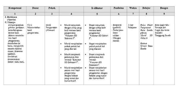 Kunci Jawaban Buku Bahasa Sunda Kelas 6 Kurikulum 2013 Peranti Guru
