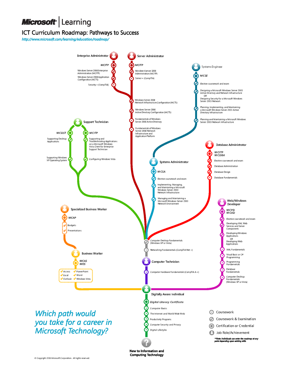 Microsoft ict curriculum roadmap computing pinterest microsoft microsoft ict curriculum roadmap 1betcityfo Image collections