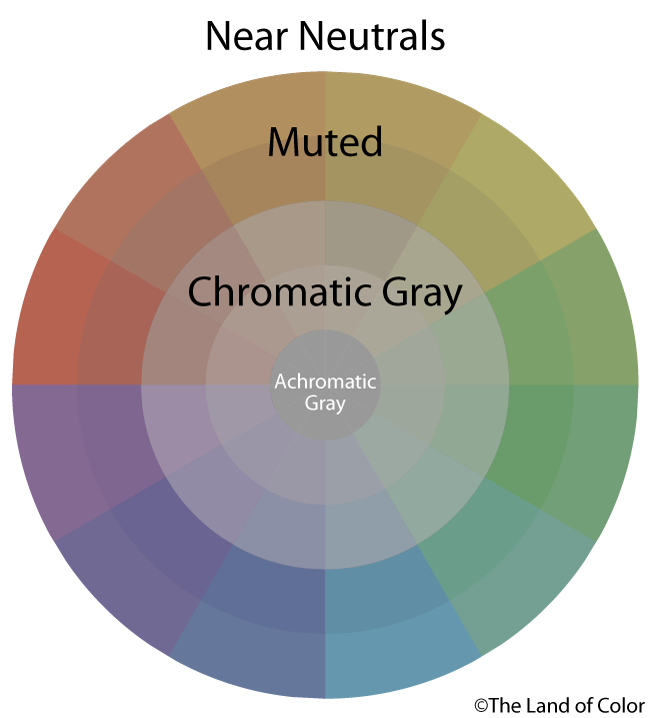 Neutrals Colors chromatic neutrals -subtractive intermixtures of complementary
