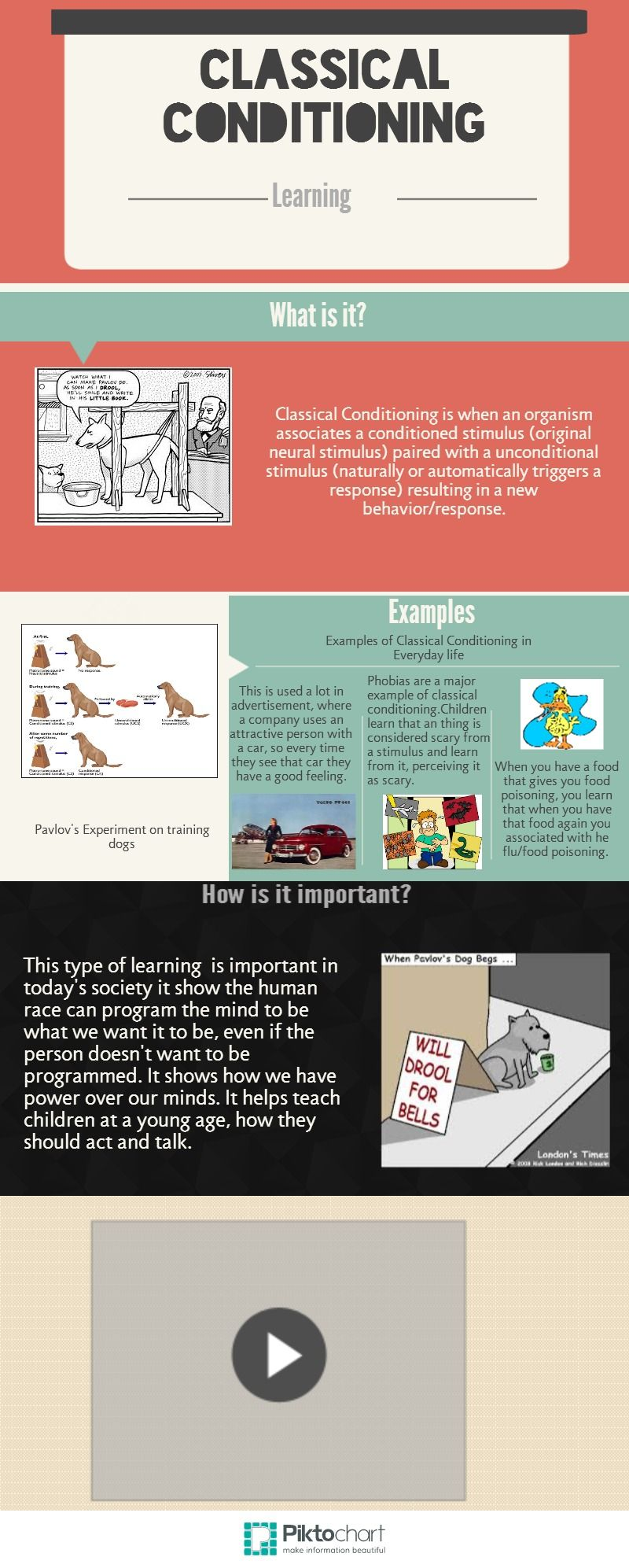 Classical Conditioning Piktochart Infographic Ap Psychology