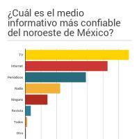 Infographic: ¿Cuál es el medio informativo más confiable del noroeste de México?