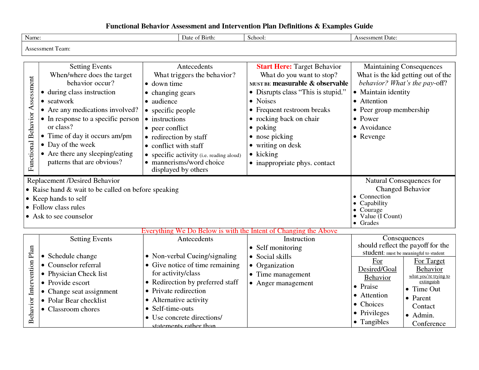 Functional behavior assessment example google search for Functional assessment observation form template