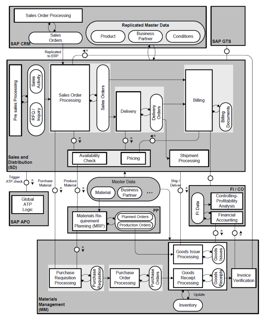 Sap Sd Business Process Flow Chart Diagram With