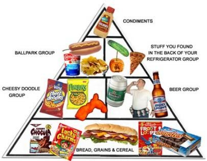 The Food Pyramid that gets a lot of us fat and unhealthy ... Unhealthy Food Pyramid