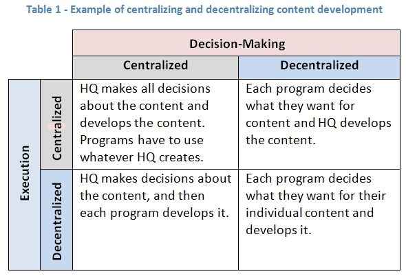 To Centralize Or Decentralize Key Considerations Student Services Decision Making Development