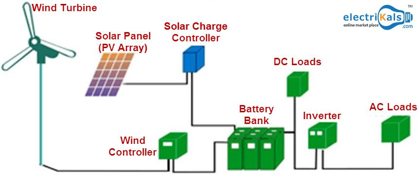 Working Of Solar And Wind Hybrid Power Systems It