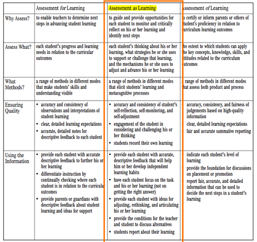 A Detailed Graphic Organizer Explaining Assessment AsOfFor