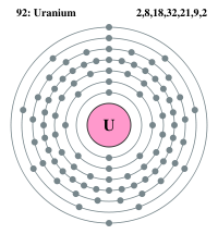 Electron Configuration Rn 5f3 6d1 7s2 Electron Configuration Radon Atom Diagram