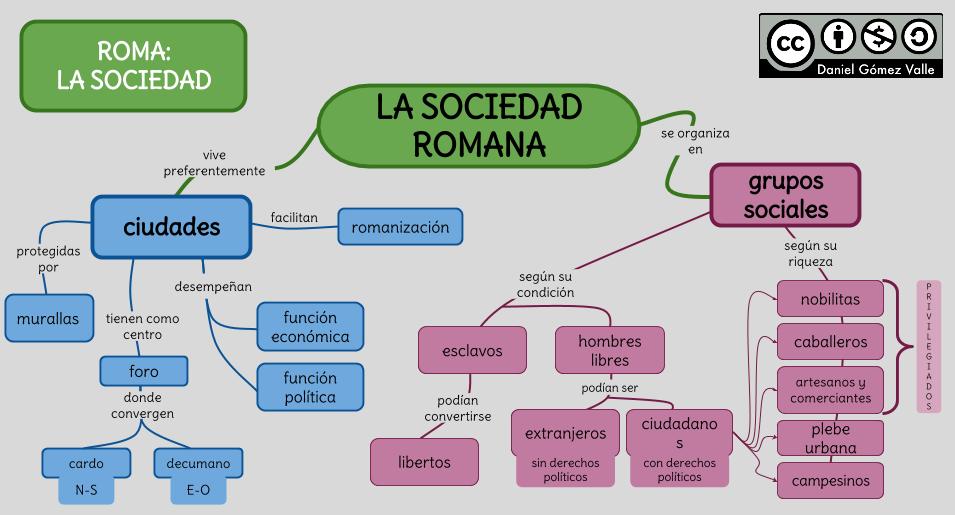 La Sociedad Romana Romanos Historia Romana Historia De Roma