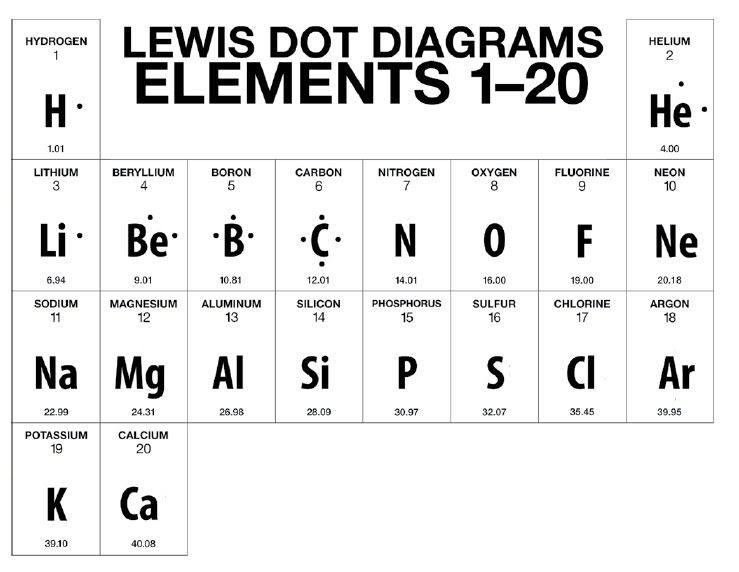 Worksheets Electron Dot Diagrams And Lewis Structures Answer Key Persuasive Writing Prompts Word Problem Worksheets Worksheet Template