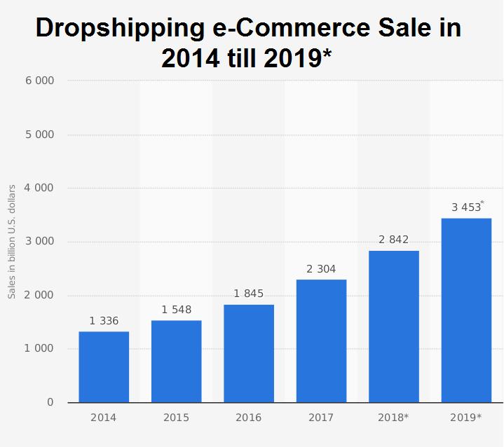Dropshipping Business Model Shopify Dropshipping App