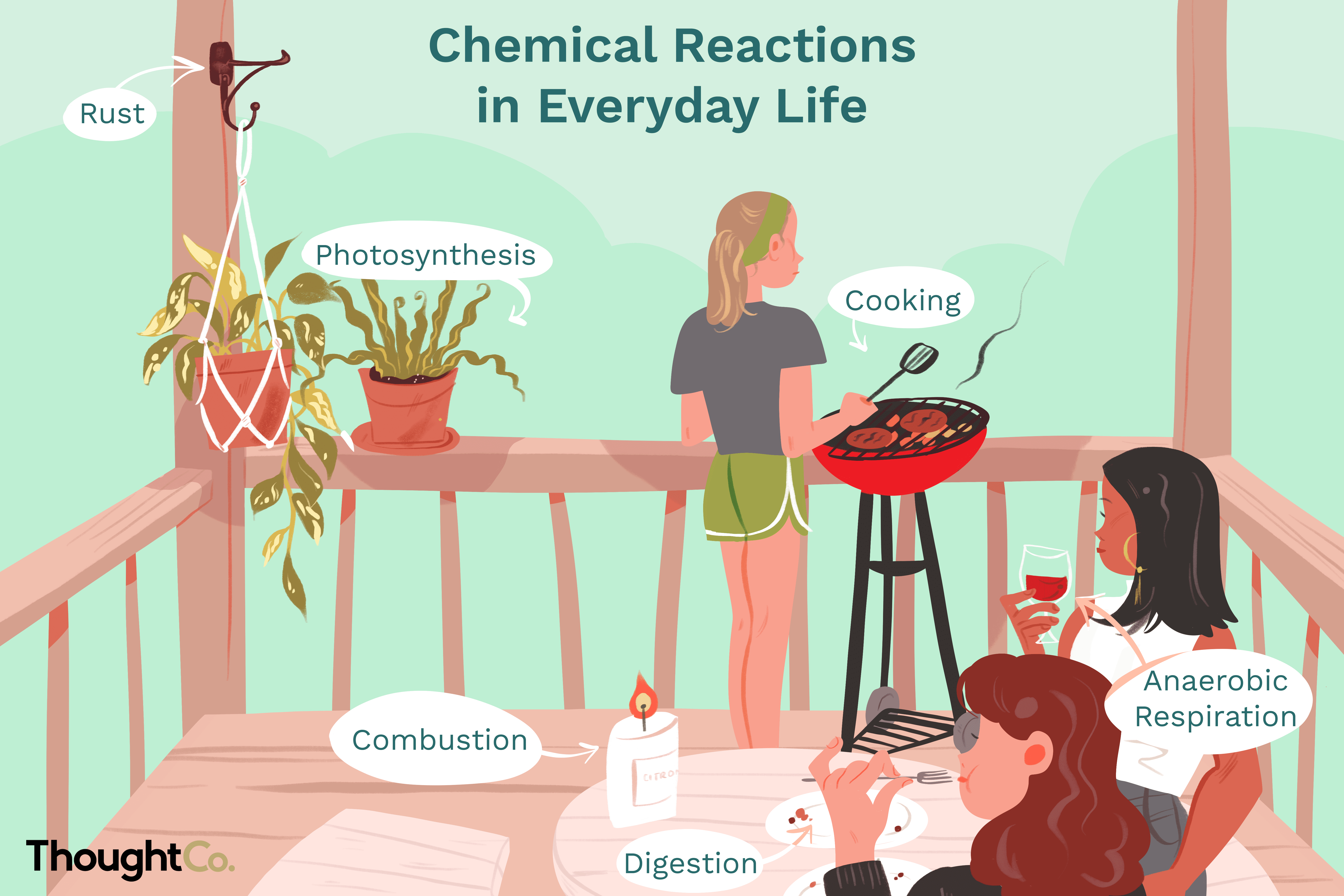 Examples Of Chemical Reactions Taking Place Around You