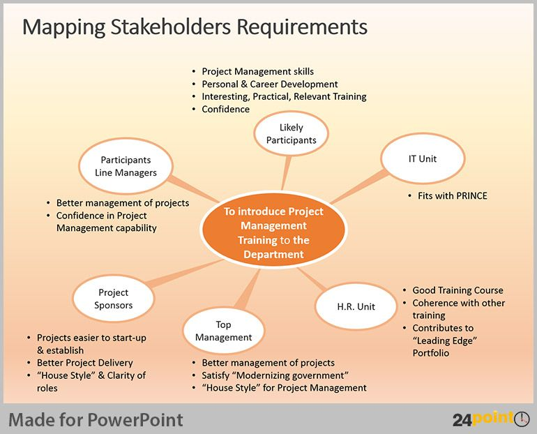 Project Management Requirements Template Stakeholder Management