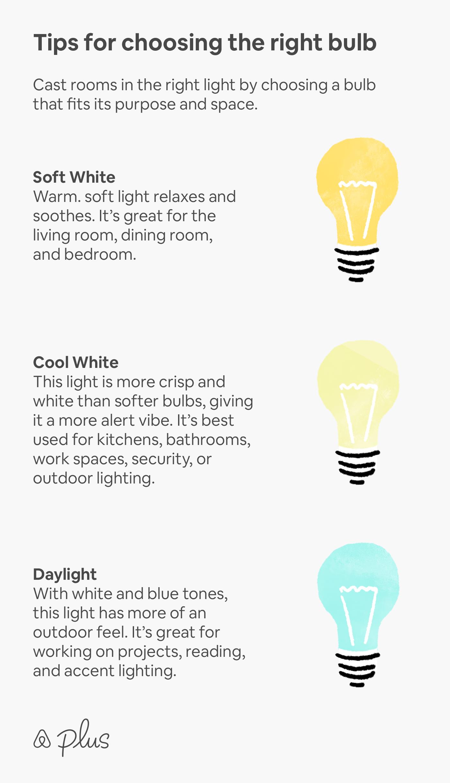 Warm Light Vs Daylight : light, daylight, Choosing, Right, Interior, Design, Guide,, Design,