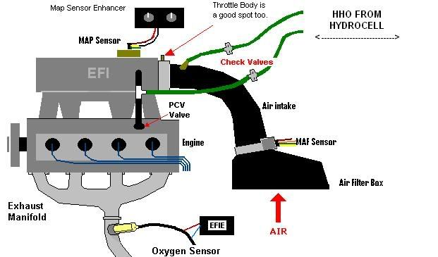 HHO Diagrams for Cars 1 Your car engine works on a