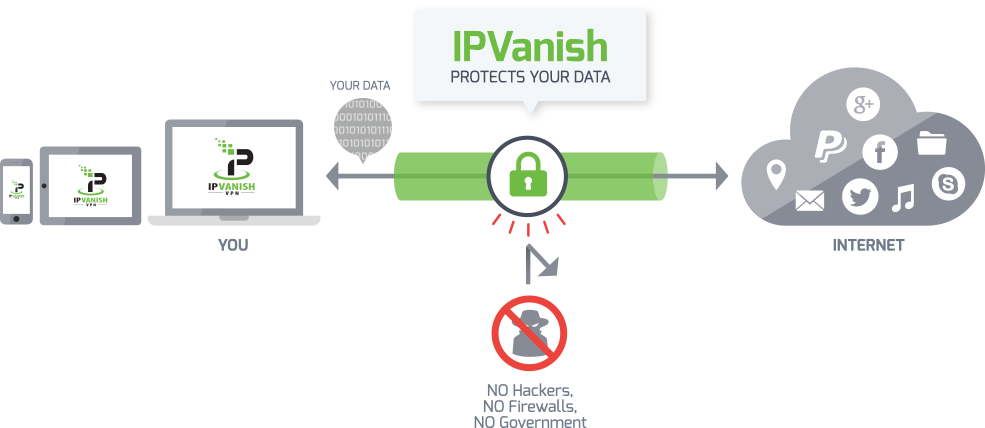 Best Vpn To Hide Your Ip