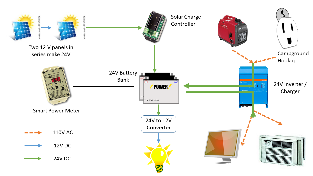 Rv solar hookup