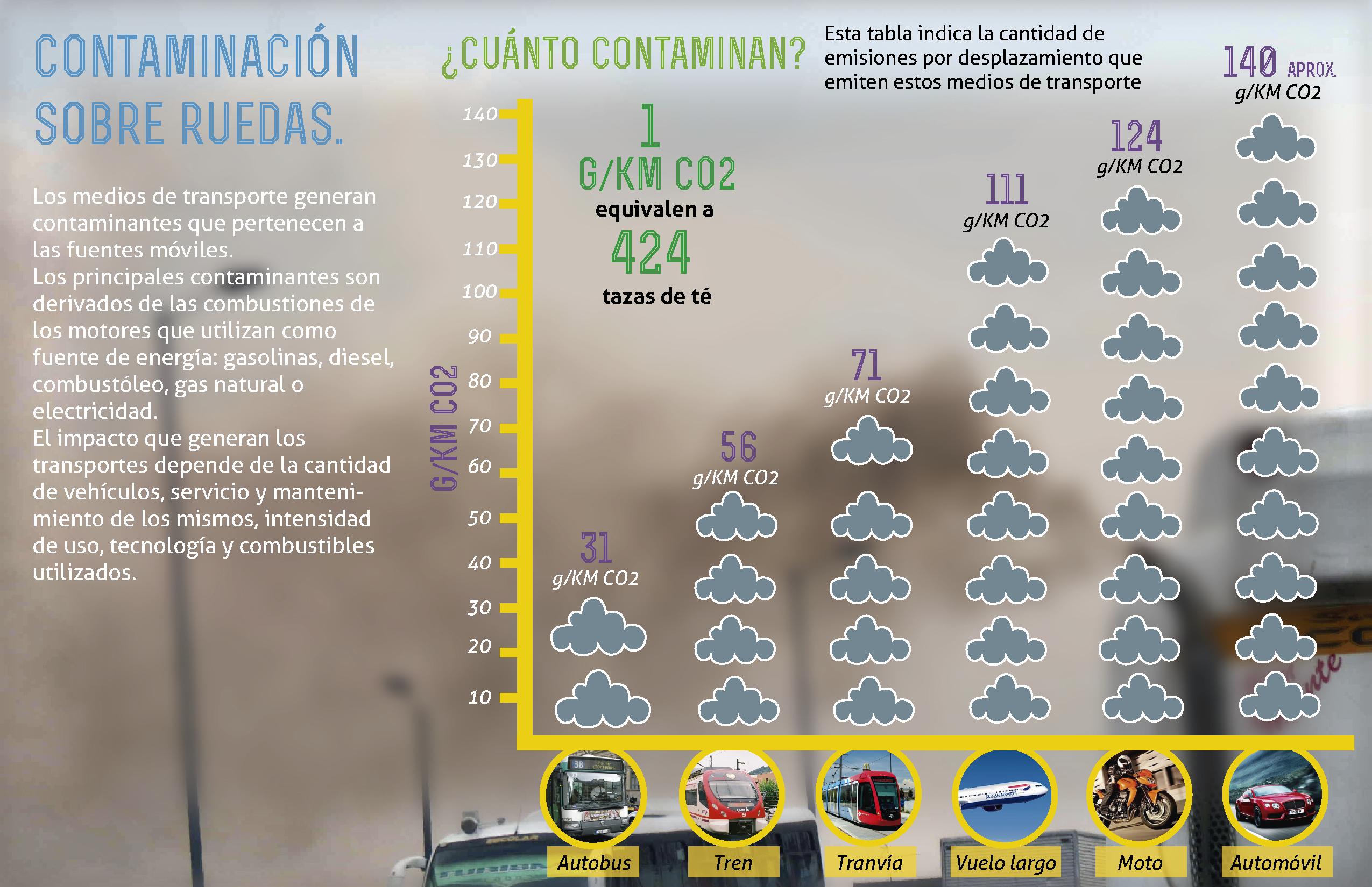 Contaminacion por transportes